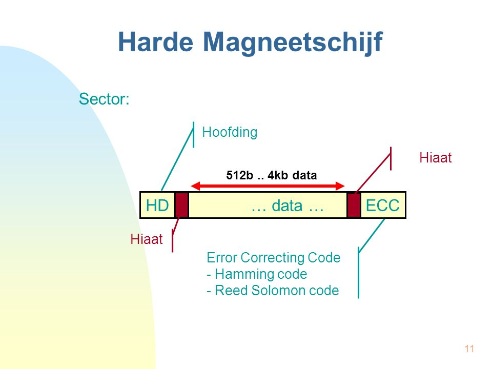 Harde Magneetschijf Sector: HD … data … ECC Hoofding Hiaat Hiaat