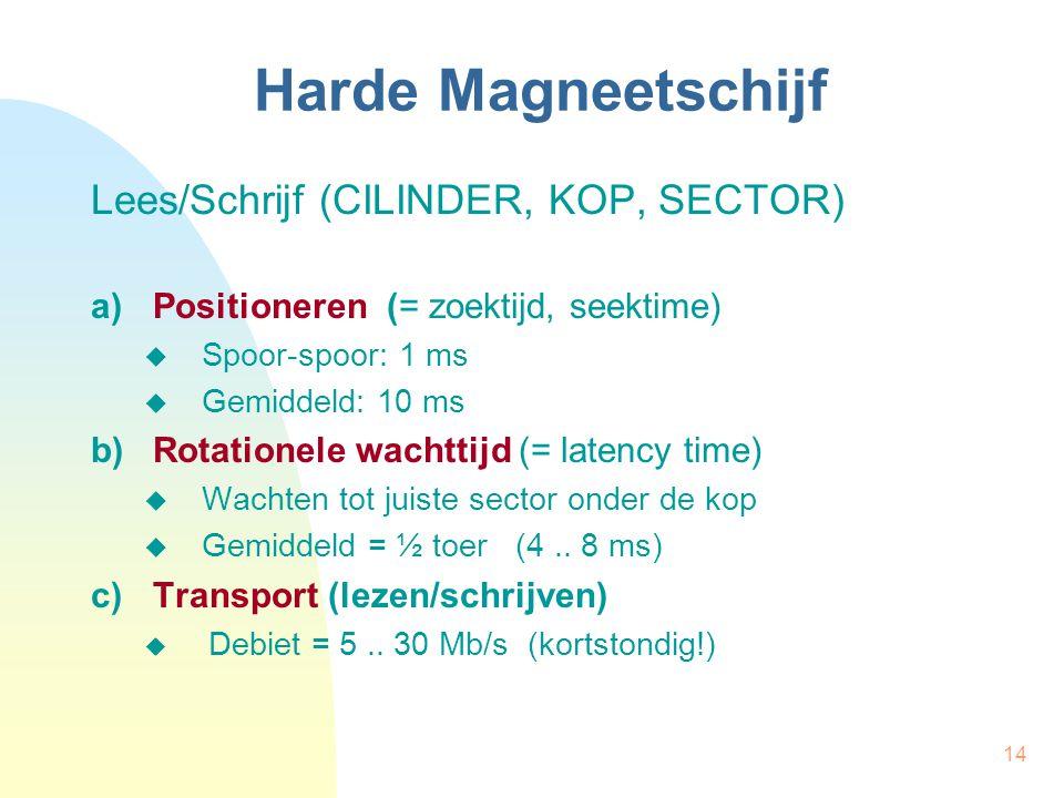 Harde Magneetschijf Lees/Schrijf (CILINDER, KOP, SECTOR)