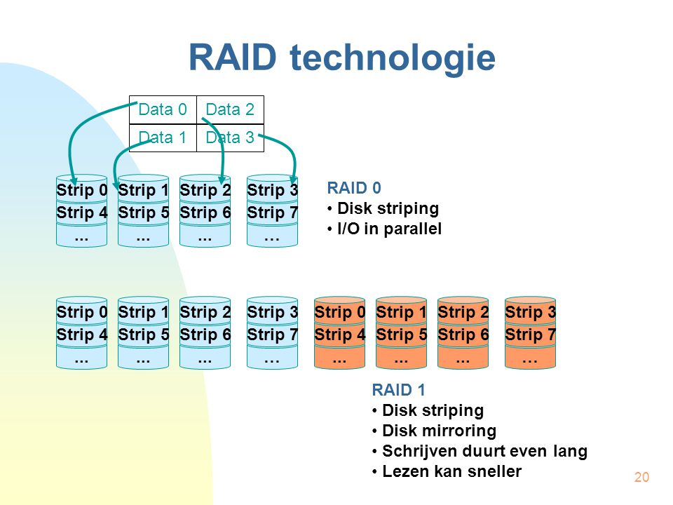 RAID technologie Data 0 Data 2 Data 1 Data Strip 4 Strip 0 ...