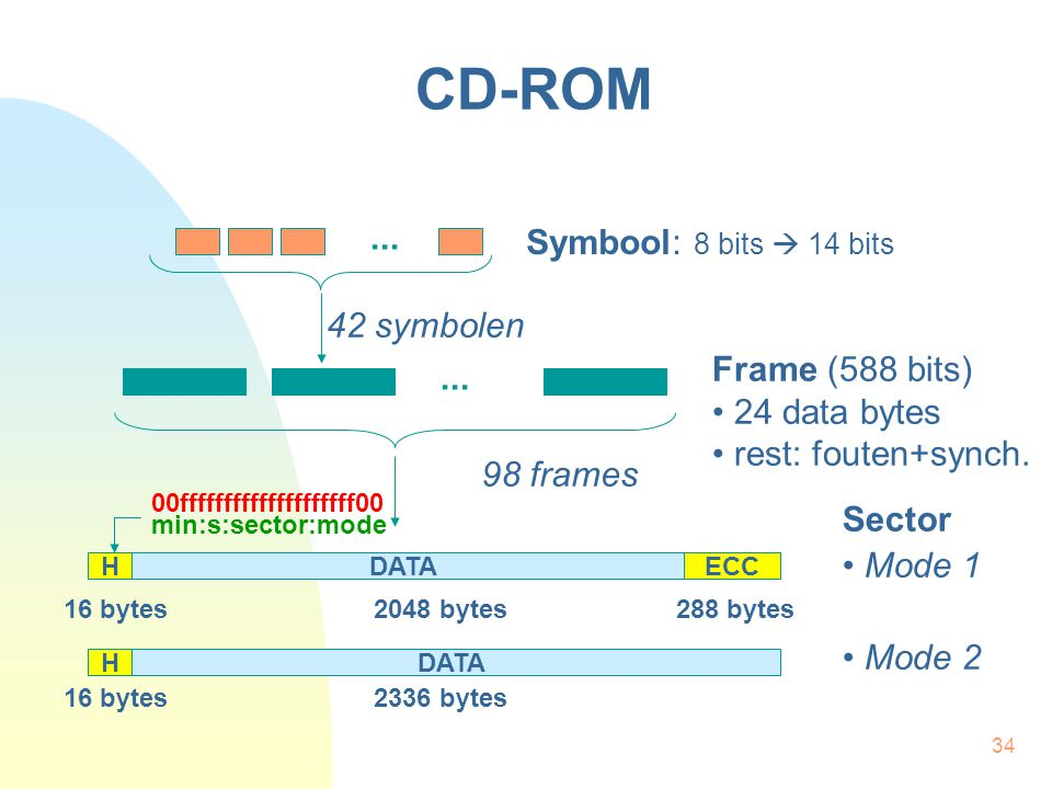 CD-ROM ... Symbool: 8 bits  14 bits 42 symbolen Frame (588 bits) ...