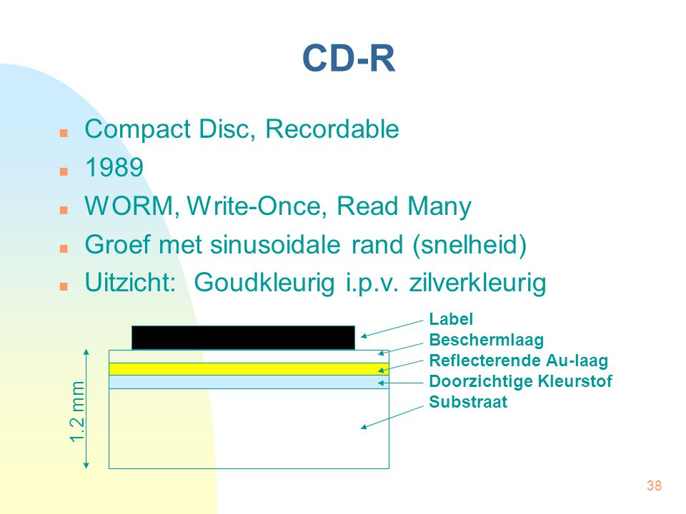 CD-R Compact Disc, Recordable 1989 WORM, Write-Once, Read Many