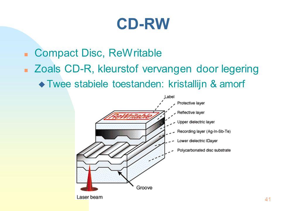 CD-RW Compact Disc, ReWritable