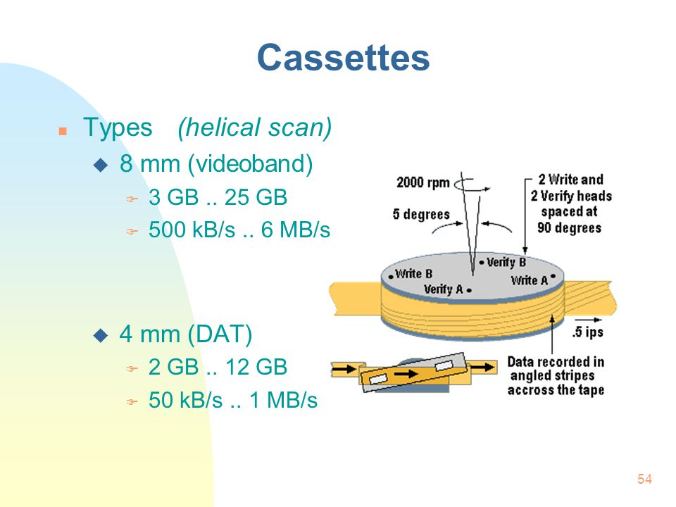 Cassettes Types (helical scan) 8 mm (videoband) 4 mm (DAT)