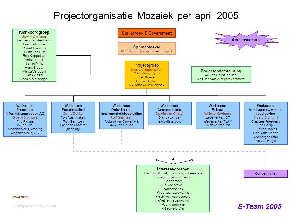 Projectorganisatie Mozaiek per april 2005
