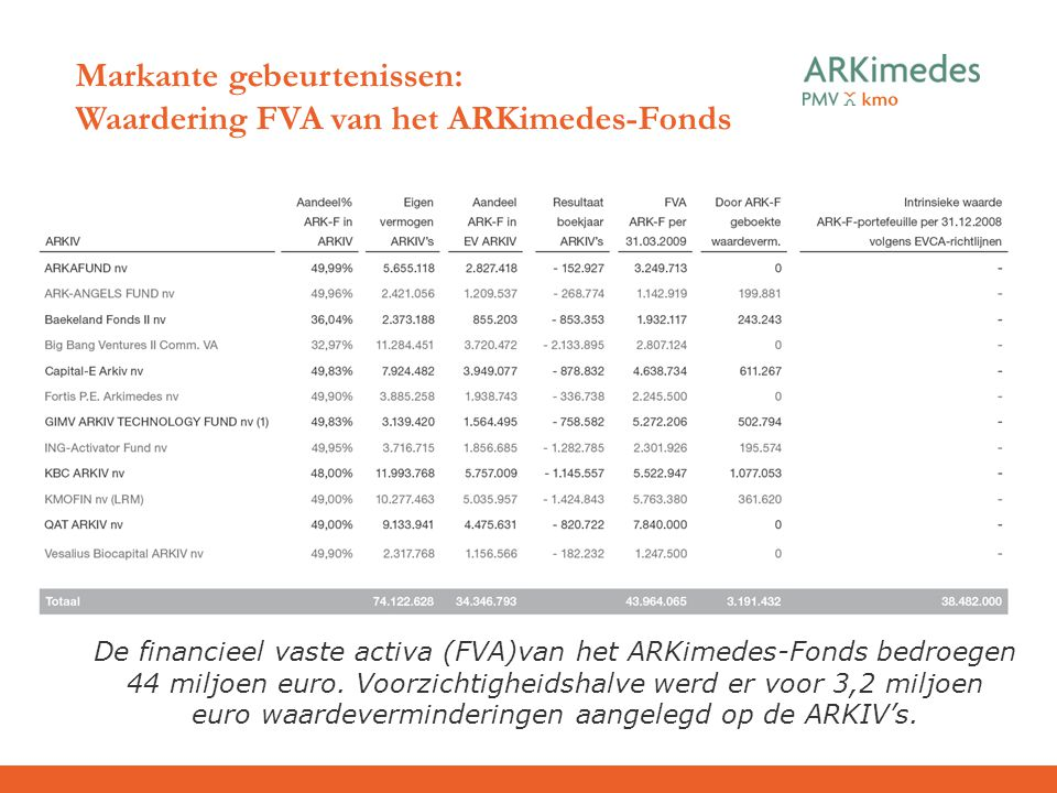 Markante gebeurtenissen: Waardering FVA van het ARKimedes-Fonds