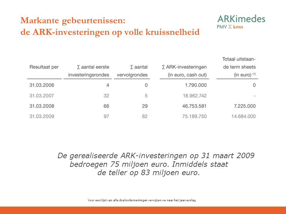 Markante gebeurtenissen: de ARK-investeringen op volle kruissnelheid