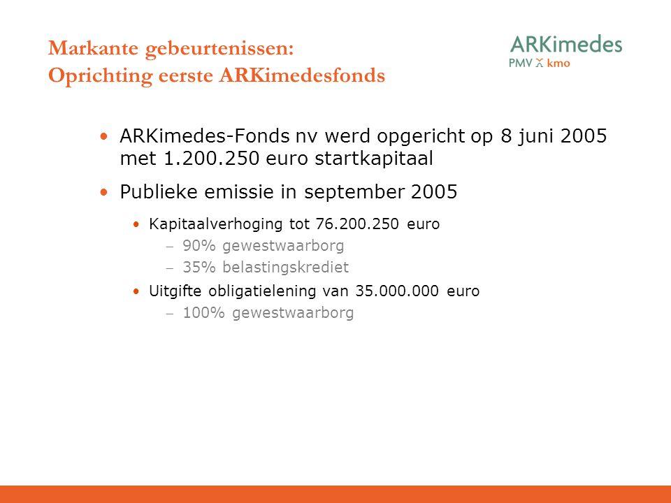 Markante gebeurtenissen: Oprichting eerste ARKimedesfonds