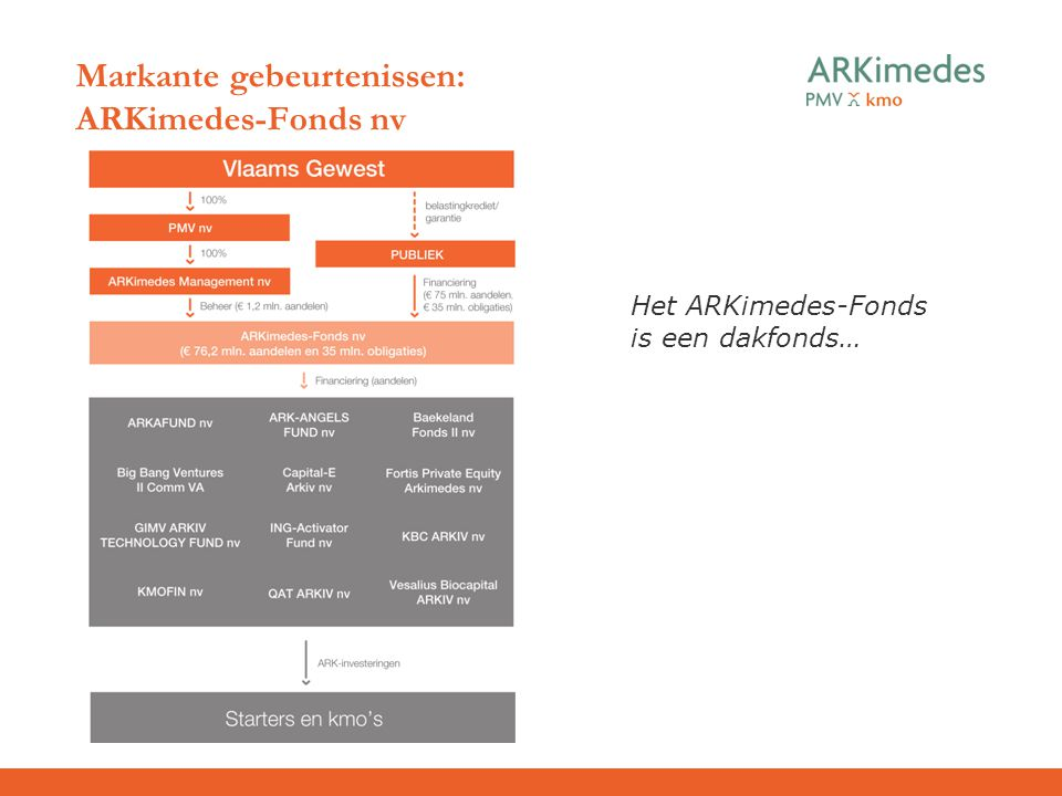 Markante gebeurtenissen: ARKimedes-Fonds nv