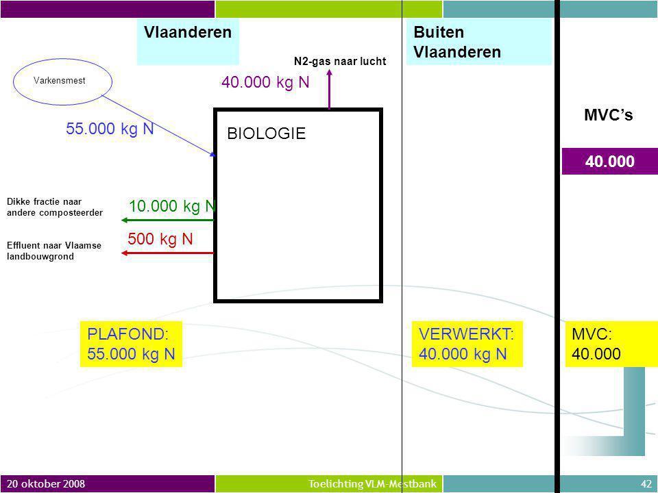 Vlaanderen Buiten Vlaanderen BIOLOGIE 500 kg N 40.000 kg N 10.000 kg N