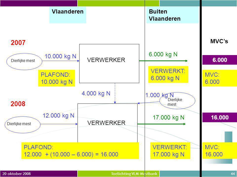 2007 2008 Vlaanderen Buiten Vlaanderen MVC's 6.000 kg N 10.000 kg N