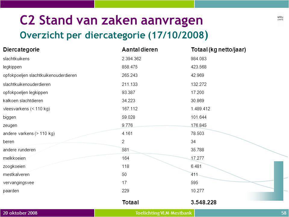 C2 Stand van zaken aanvragen Overzicht per diercategorie (17/10/2008)