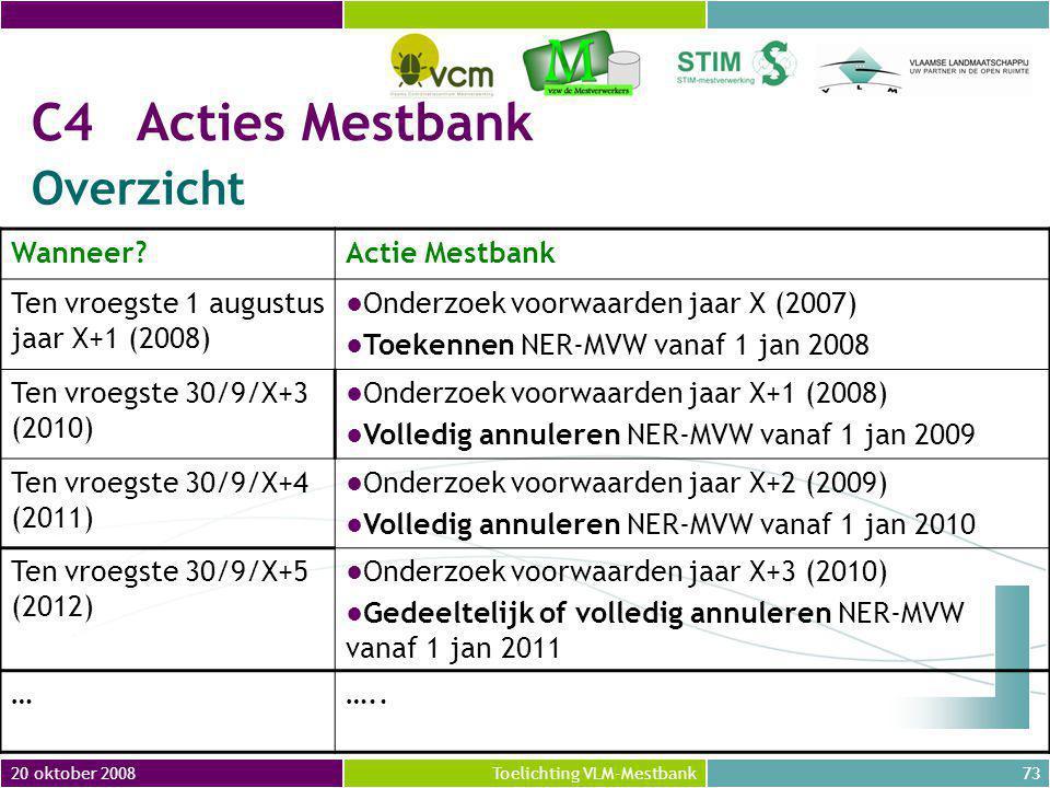 C4 Acties Mestbank Overzicht Wanneer Actie Mestbank