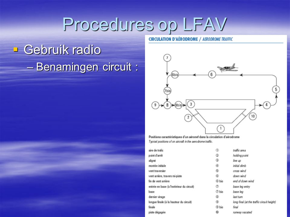 Procedures op LFAV Gebruik radio Benamingen circuit :