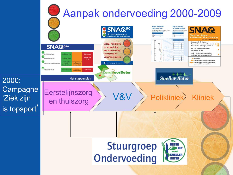 Aanpak ondervoeding 2000-2009 V&V Polikliniek Kliniek 2000: Campagne