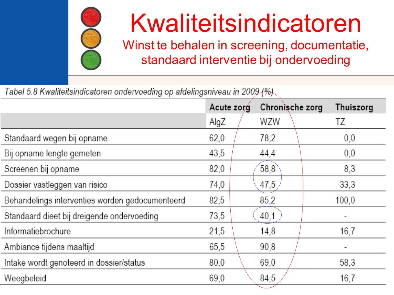 Kwaliteitsindicatoren Winst te behalen in screening, documentatie, standaard interventie bij ondervoeding