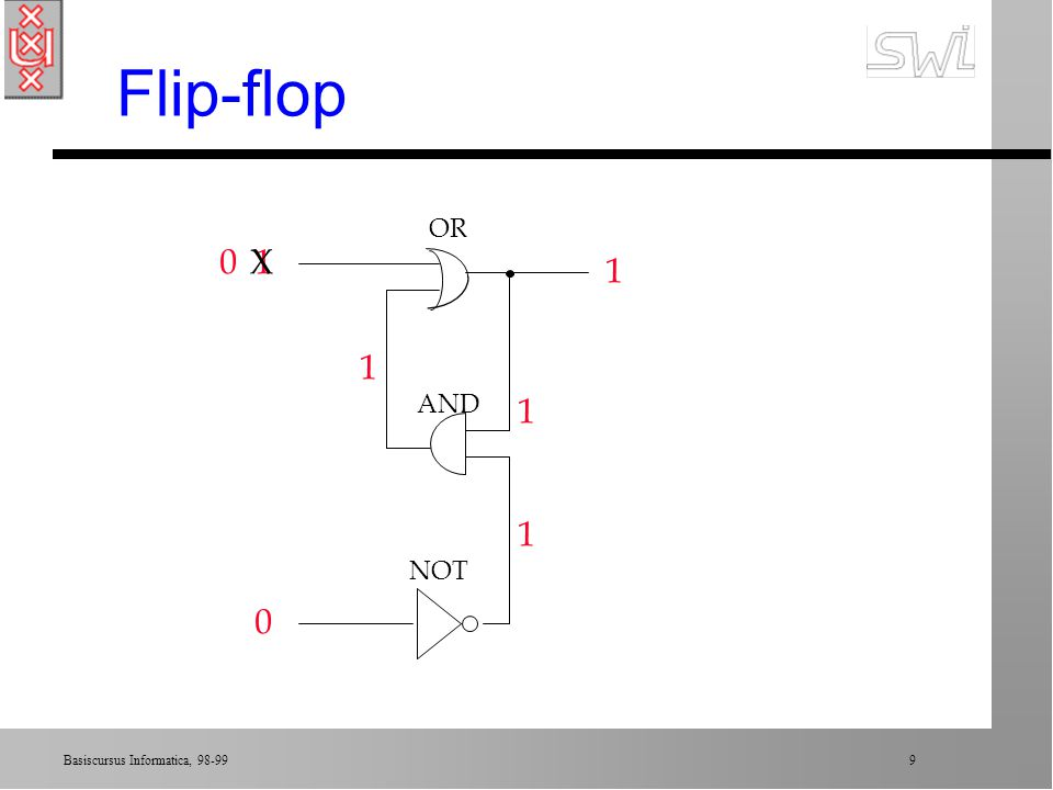 Flip-flop OR X 1 1 1 AND 1 1 NOT