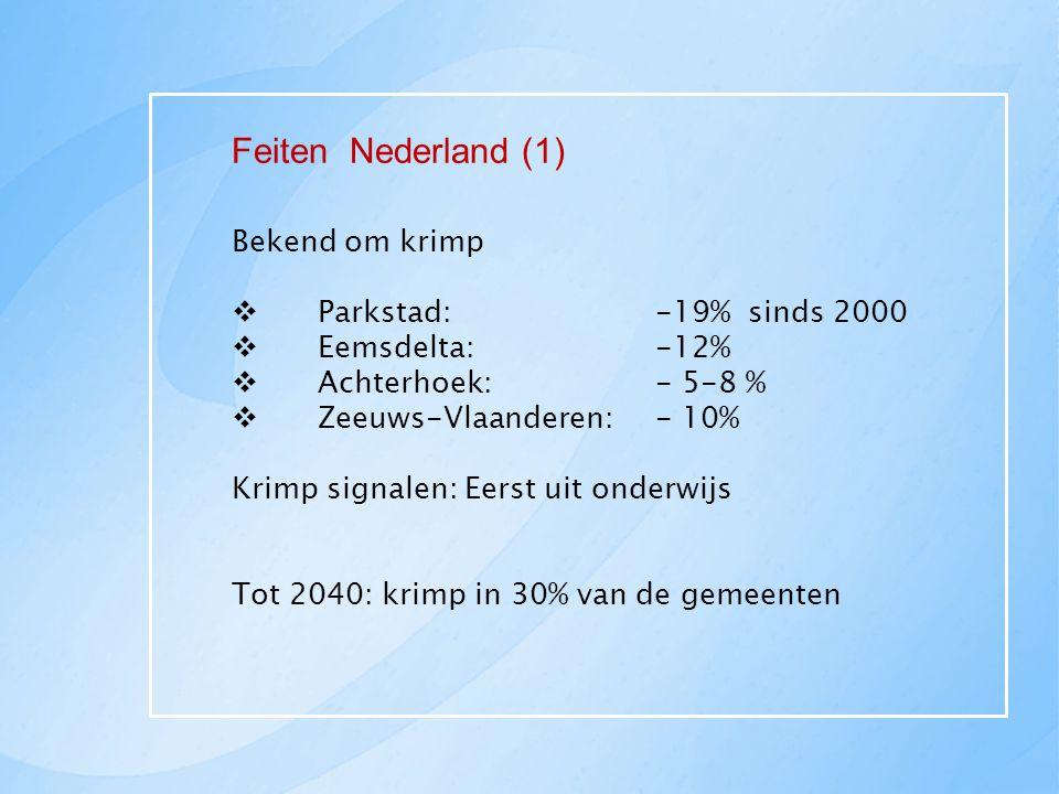 Feiten Nederland (1) Bekend om krimp Parkstad: -19% sinds 2000