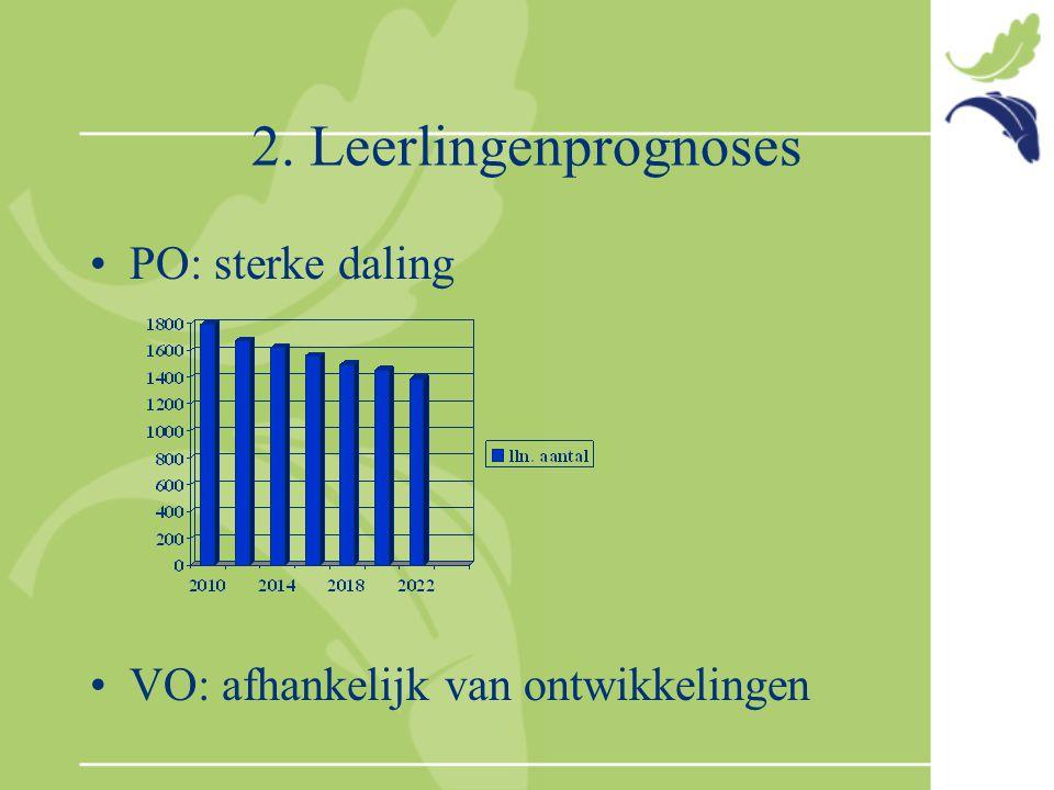 2. Leerlingenprognoses PO: sterke daling