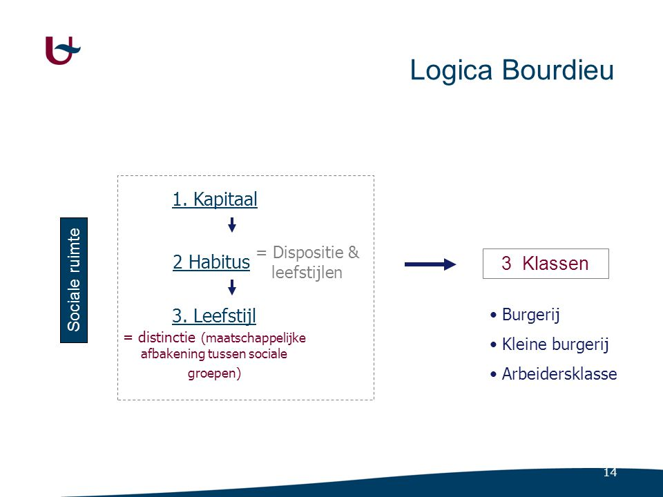 10.2.2 De klassenstructuur bij Bourdieu