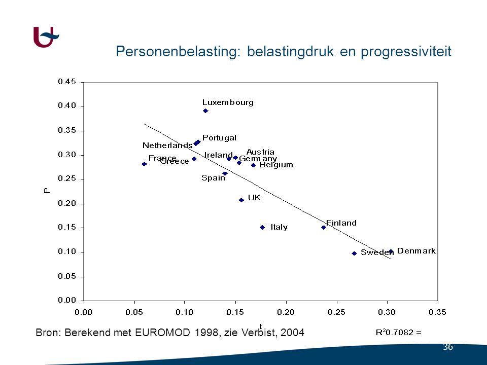 Verdeling over decielen van gemiddeld voordeel van TR2001