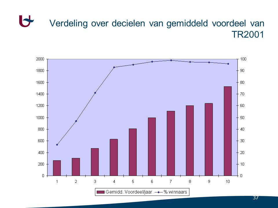 Verdeling over decielen van gemiddeld voordeel van aanpassing tarieven en schijven (TR2001)