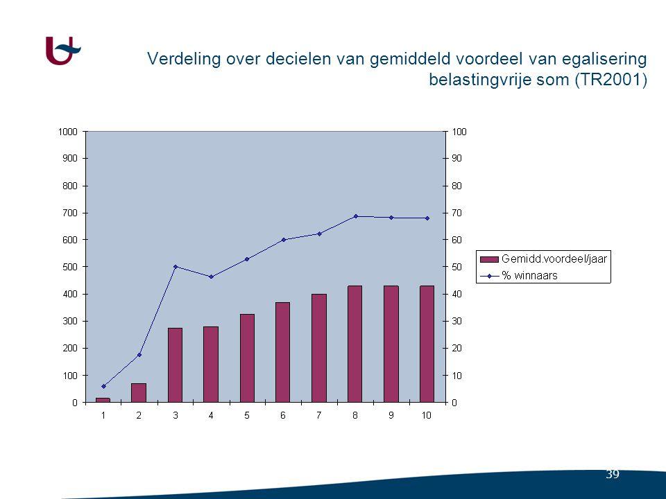 Verdeling over decielen van gemiddeld voordeel van belastingkrediet lage lonen (TR2001)