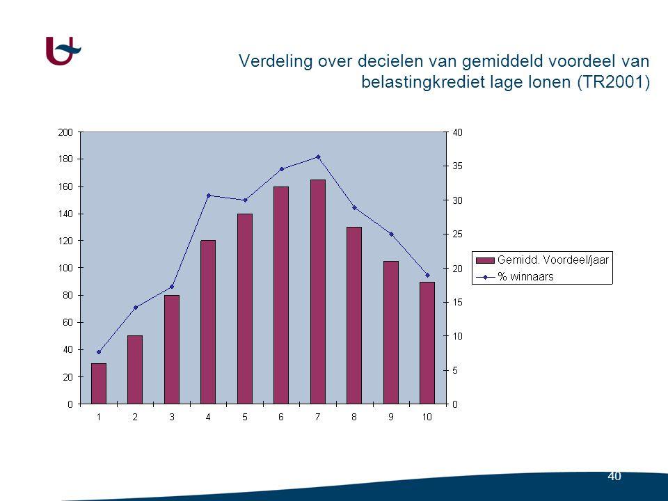 Verdeling over decielen van gemiddeld voordeel voor kinderen (TR2001)