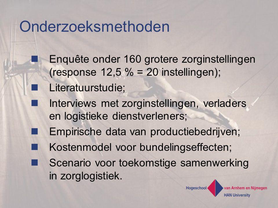Onderzoeksmethoden Enquête onder 160 grotere zorginstellingen (response 12,5 % = 20 instellingen); Literatuurstudie;