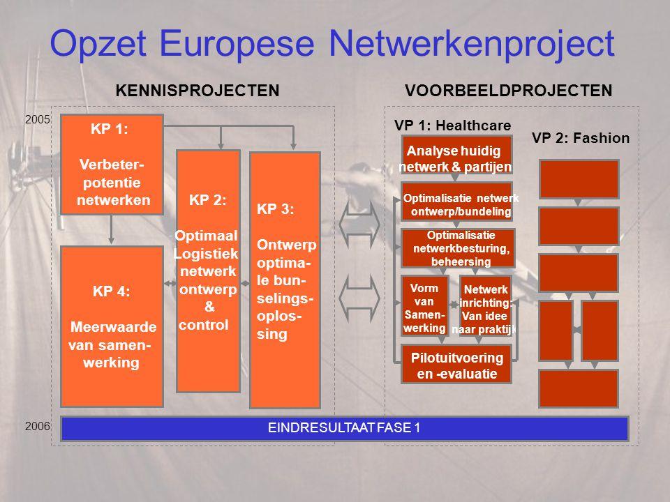 Opzet Europese Netwerkenproject