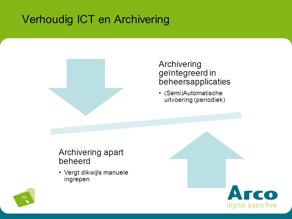 Verhoudig ICT en Archivering