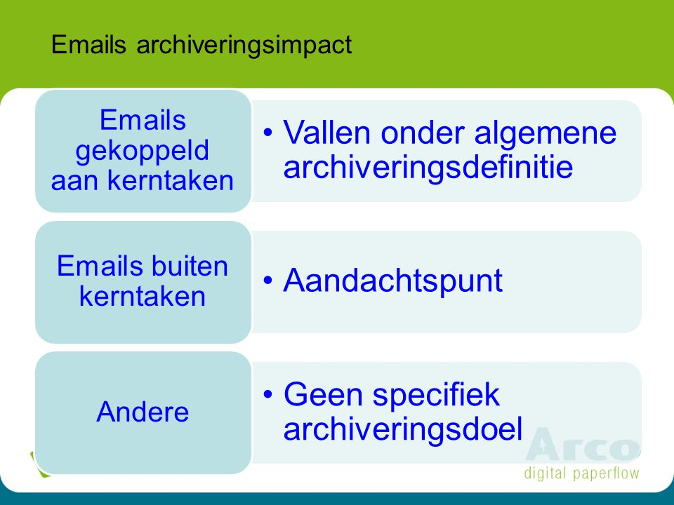 Emails archiveringsimpact