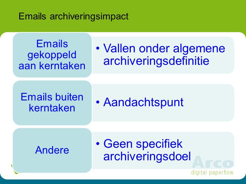 Emails archiveringsimpact