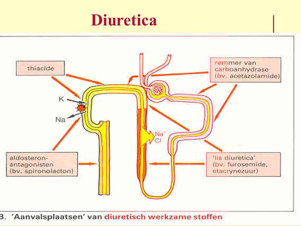 Diuretica