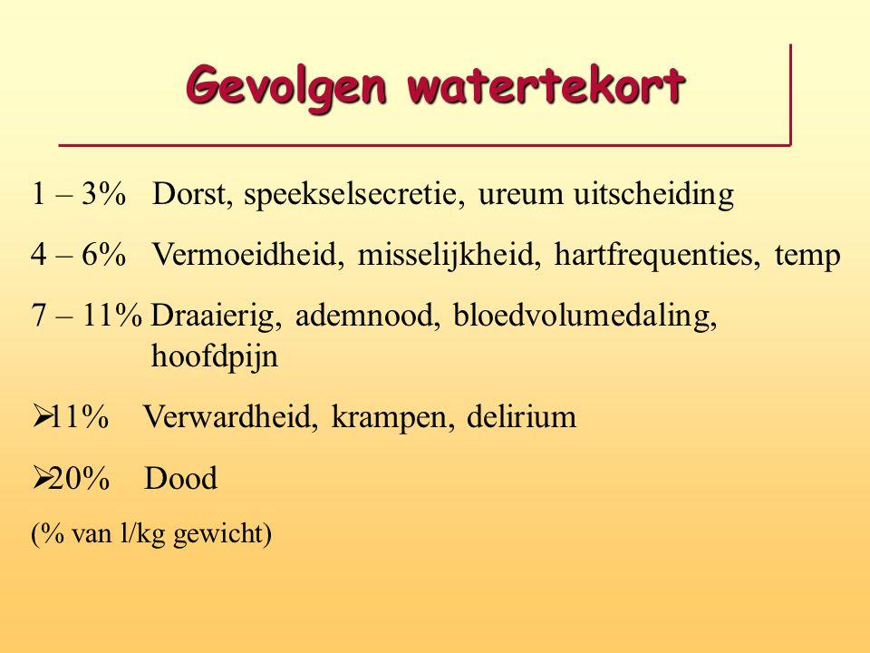 Gevolgen watertekort 1 – 3% Dorst, speekselsecretie, ureum uitscheiding. 4 – 6% Vermoeidheid, misselijkheid, hartfrequenties, temp.