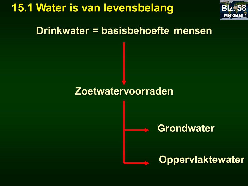 Drinkwater = basisbehoefte mensen