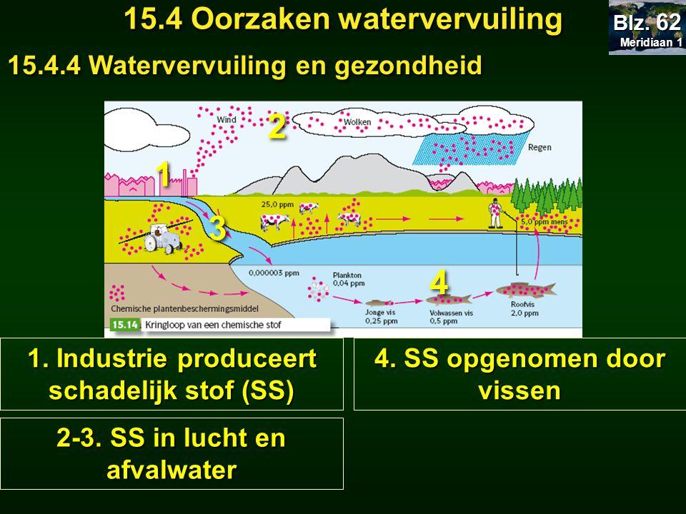 2 1 3 4 15.4 Oorzaken watervervuiling