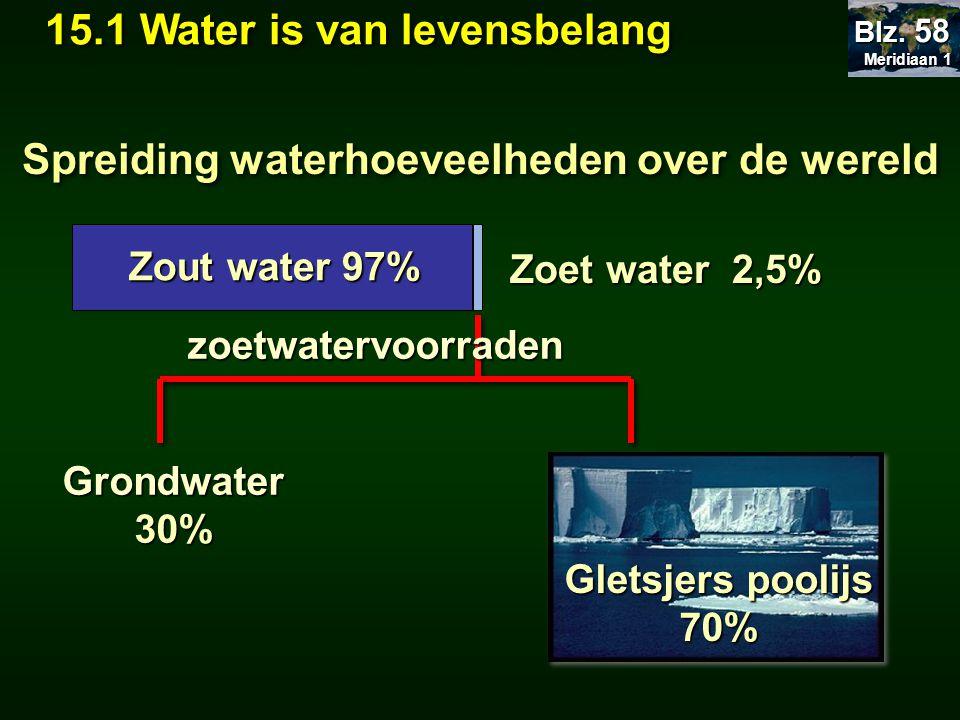 Spreiding waterhoeveelheden over de wereld
