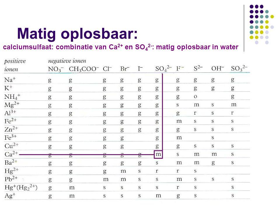Matig oplosbaar: calciumsulfaat: combinatie van Ca2+ en SO42-: matig oplosbaar in water