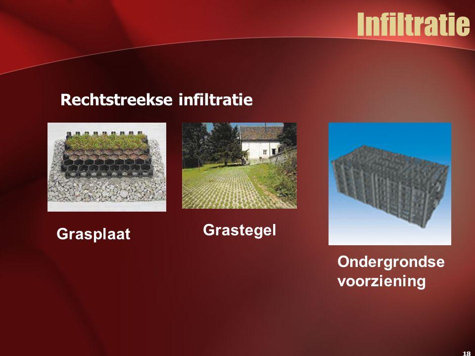 Infiltratie Rechtstreekse infiltratie Grastegel Grasplaat