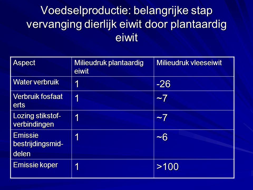 Voedselproductie: belangrijke stap vervanging dierlijk eiwit door plantaardig eiwit