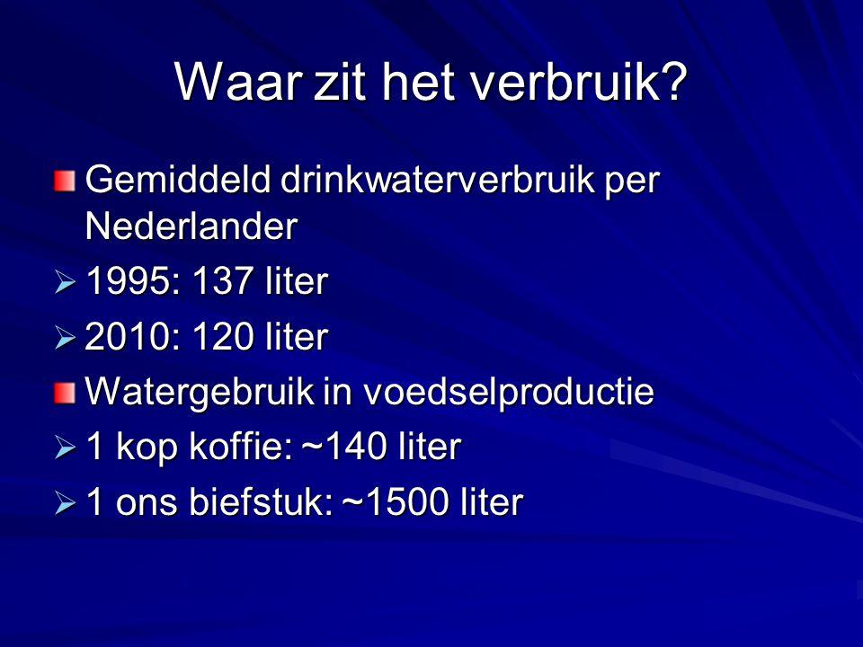 Waar zit het verbruik Gemiddeld drinkwaterverbruik per Nederlander
