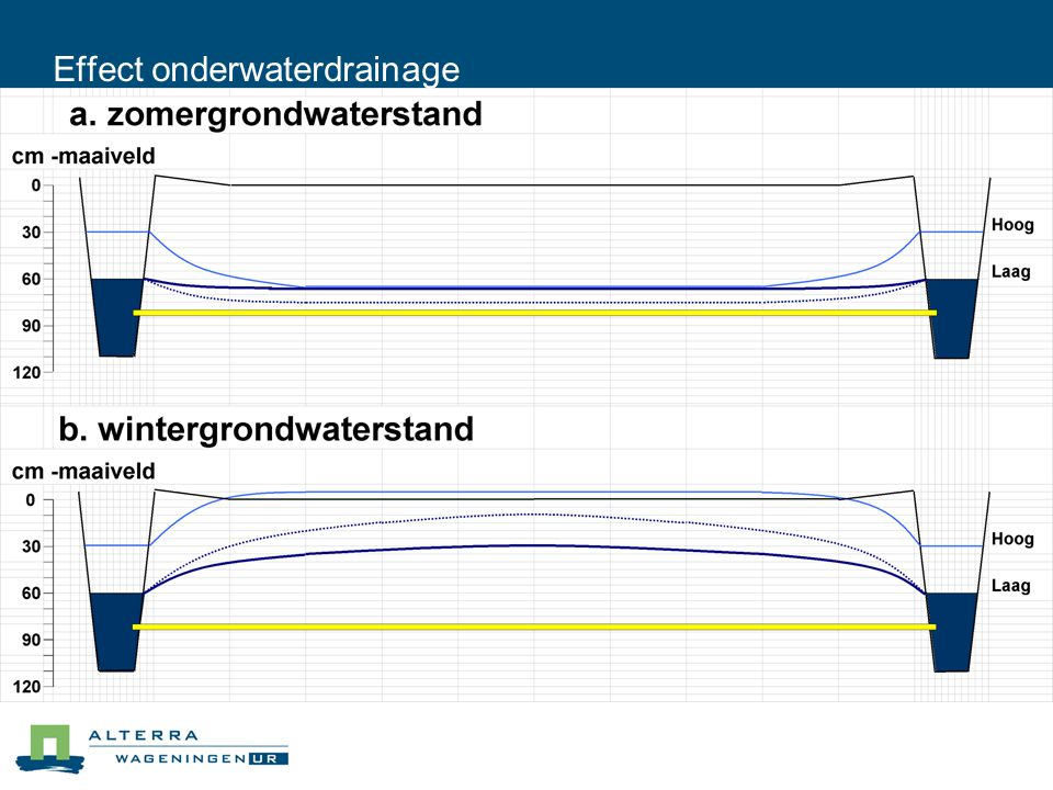 Effect onderwaterdrainage