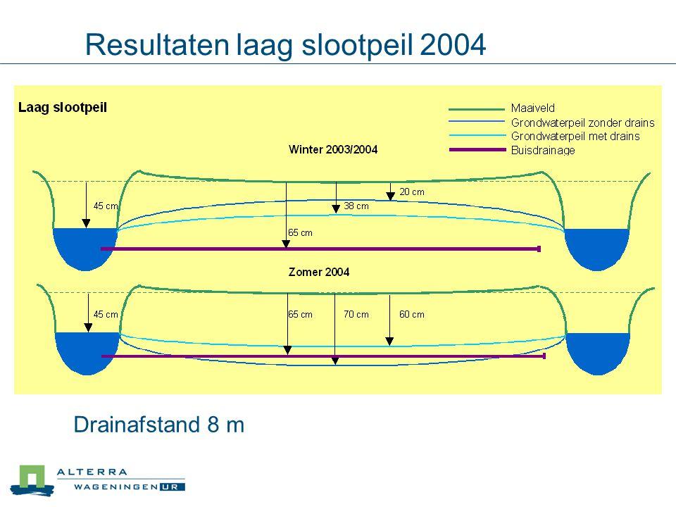 Resultaten laag slootpeil 2004