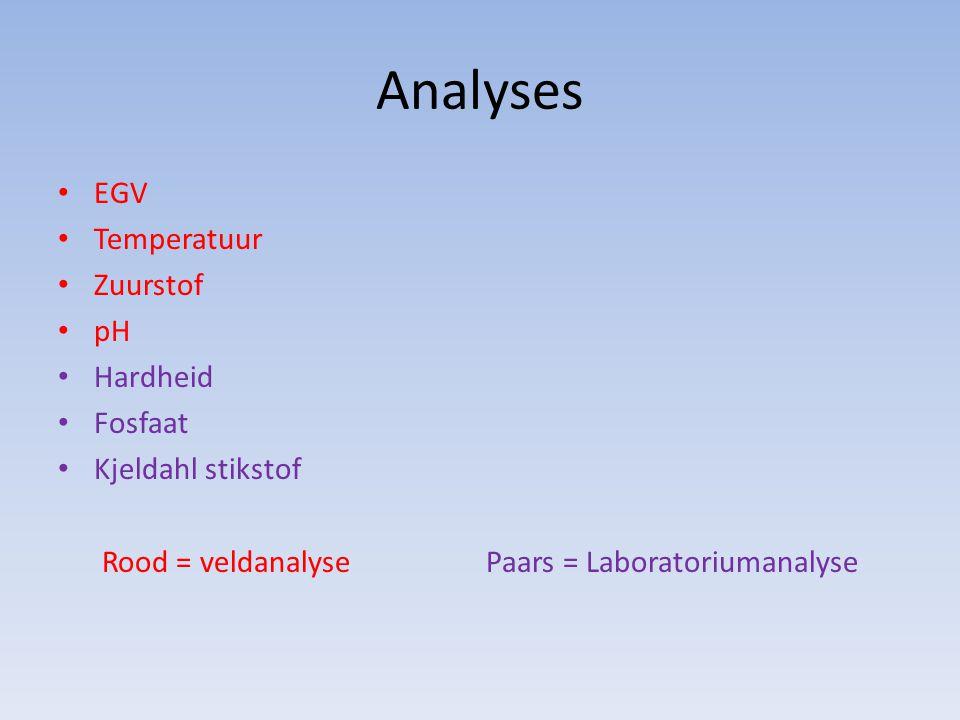 Rood = veldanalyse Paars = Laboratoriumanalyse