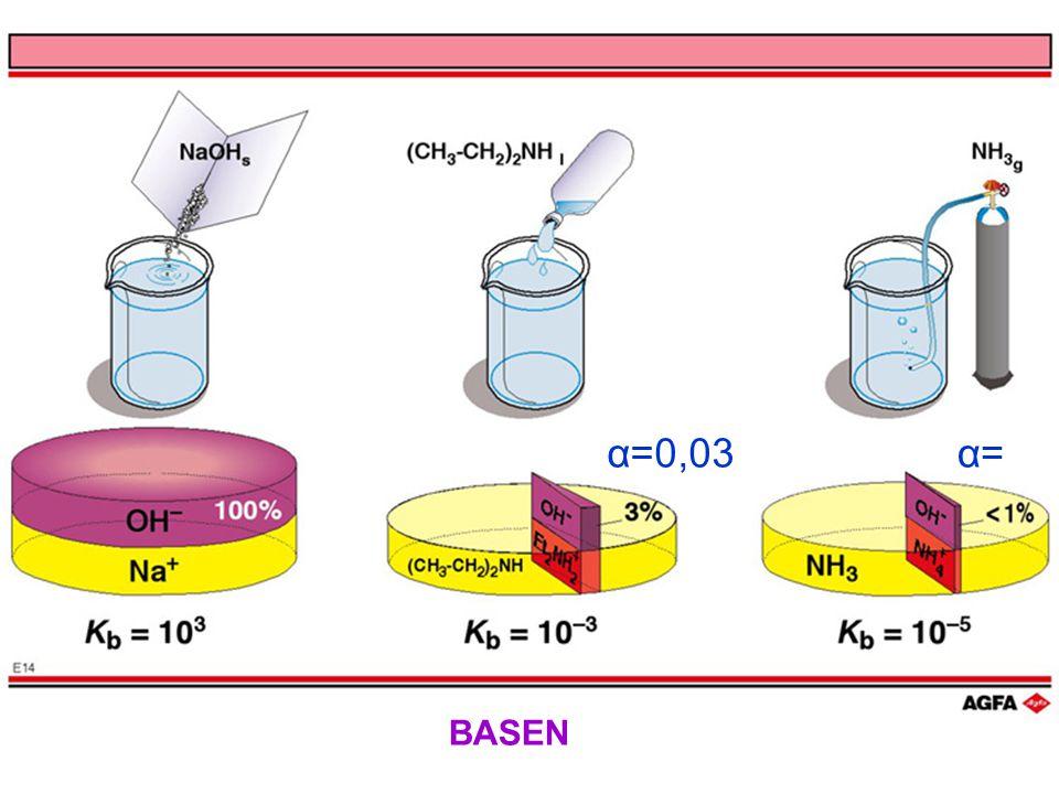 α=0,03 α= BASEN