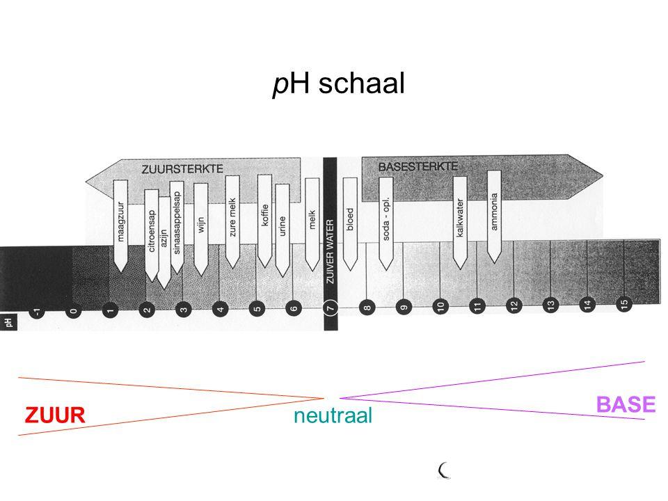 pH schaal BASE ZUUR neutraal