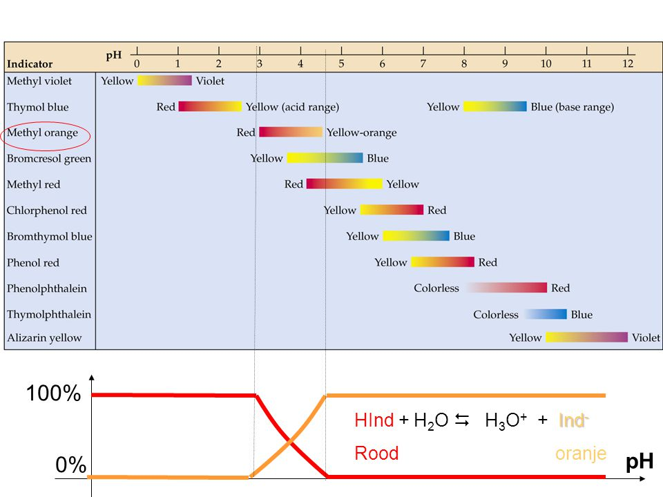 100% HInd + H2O  H3O+ + Ind- Rood oranje 0% pH