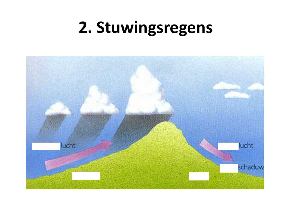 2. Stuwingsregens
