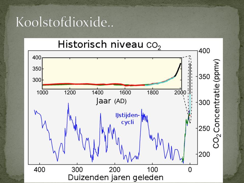 Koolstofdioxide..