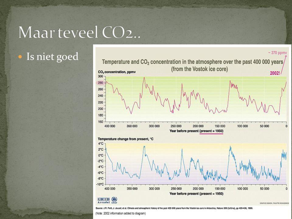 Maar teveel CO2.. Is niet goed